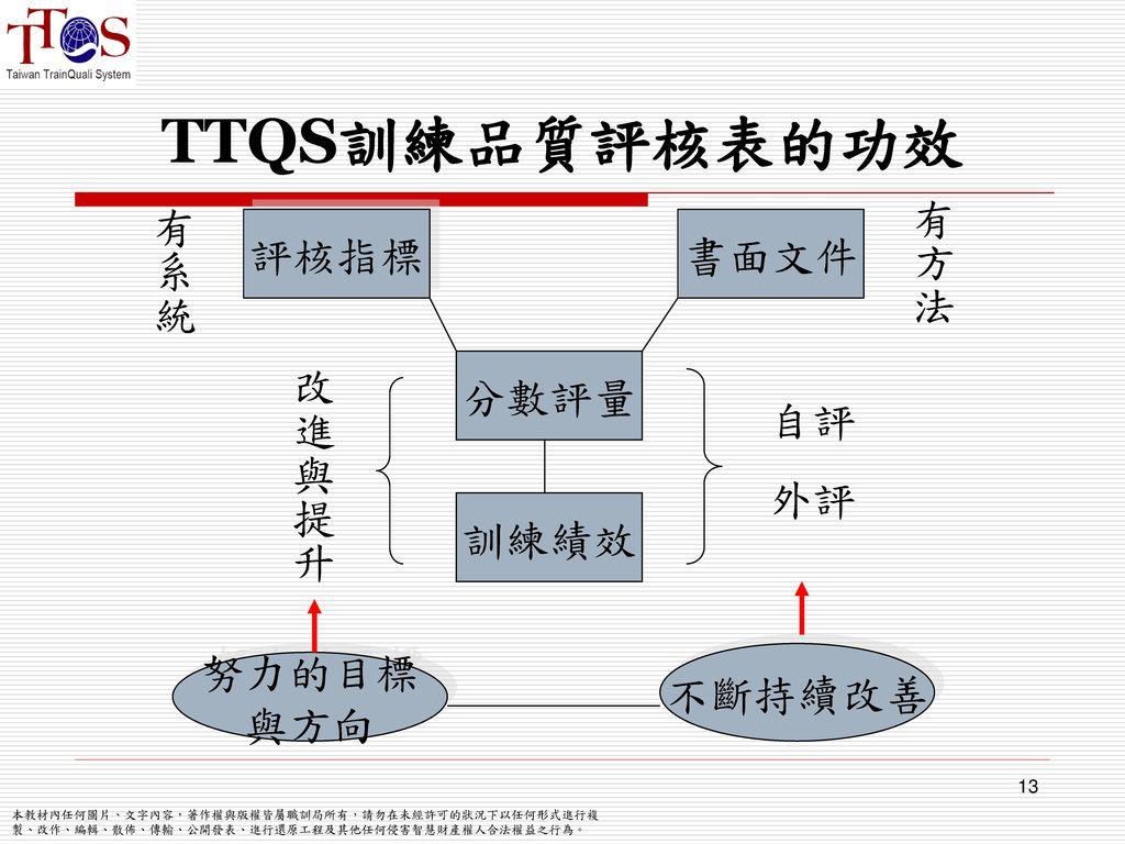 TTQS訓練品質評核表的功效 評核指標 書面文件 分數評量 訓練績效 努力的目標 與方向 有系統 有方法 自評 外評 改進與提升