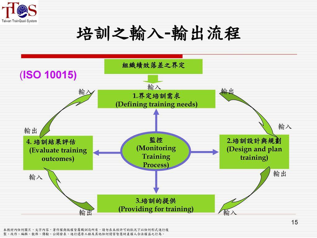 培訓之輸入-輸出流程 (ISO 10015) 組織績效落差之界定 輸出 1.界定培訓需求 (Defining training needs)