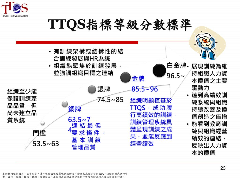 TTQS指標等級分數標準 白金牌96.5~ 金牌85.5~96 銀牌74.5~85 銅牌63.5~74 門檻53.5~63