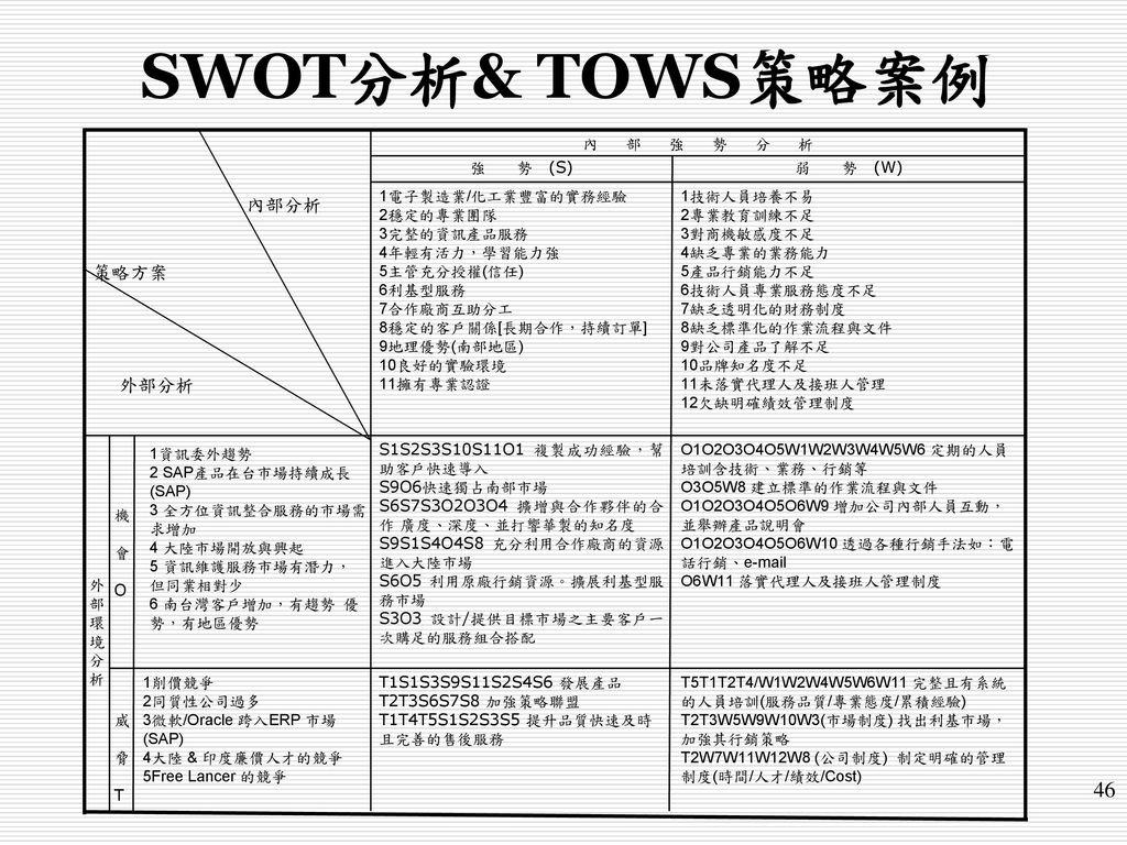 SWOT分析& TOWS策略案例 46 內部分析 策略方案 外部分析 威 脅 T 機 會 O 削價競爭 同質性公司過多
