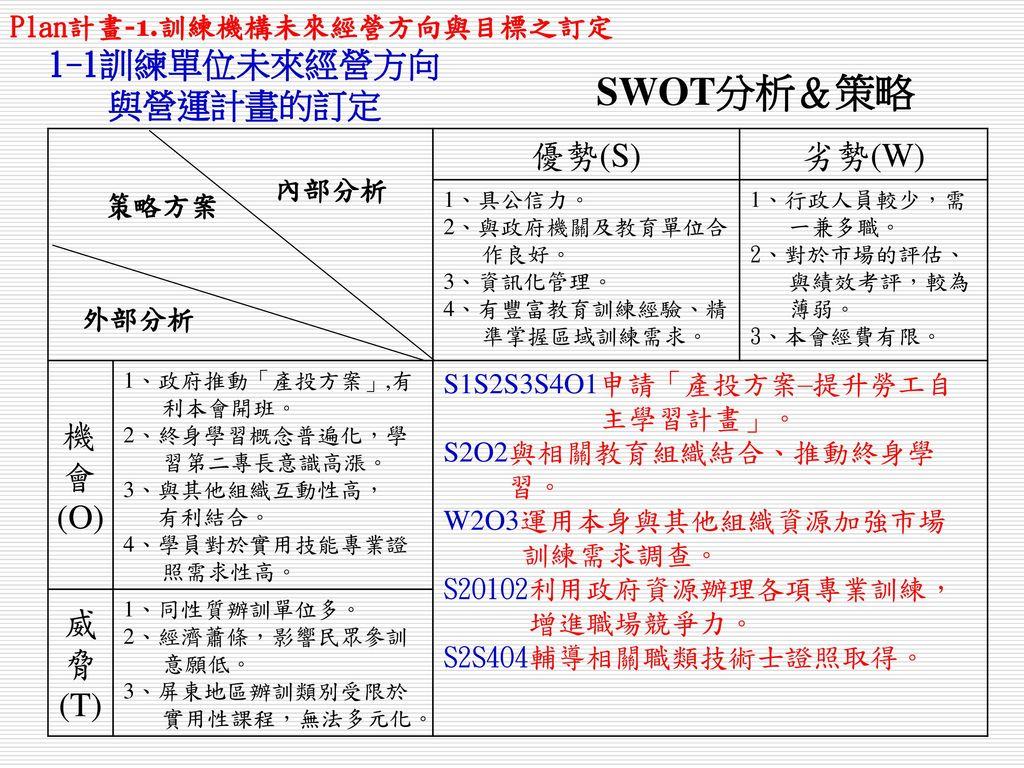 SWOT分析&策略 1-1訓練單位未來經營方向 與營運計畫的訂定 優勢(S) 劣勢(W) 機會 (O) 威脅 (T)