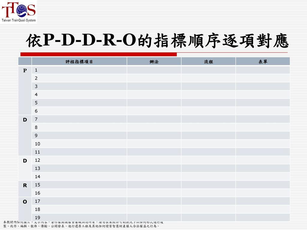 依P-D-D-R-O的指標順序逐項對應 P D R O 評核指標項目 辦法 流程 表單 1 2 3 4 5 6 7 8 9 10 11 12
