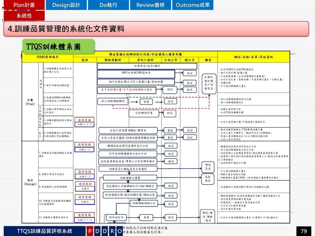 4.訓練品質管理的系統化文件資料 TTQS訓練體系圖 Plan計畫 Design設計 Do執行 Review查核 Outcome成果 系統性