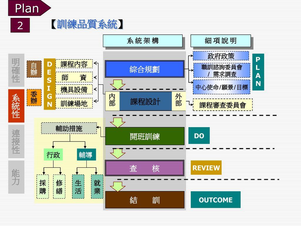 Plan 【訓練品質系統】 2 明確性 系統性 連接性 能力 綜合規劃 課程設計 開班訓練 查 核 結 訓 系 統 架 構 細 項 說 明