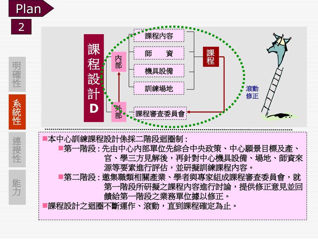 Plan 課 程 設 計 D 2 明確性 系統性 連接性 能力 課程 本中心訓練課程設計係採二階段迴圈制 :