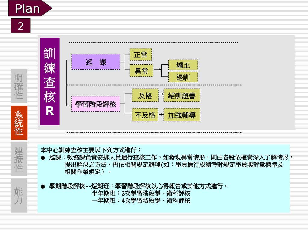 Plan 訓 練 查 核 R 2 明確性 系統性 連接性 能力 正常 巡 課 矯正 異常 退訓 及格 結訓證書 學習階段評核 不及格