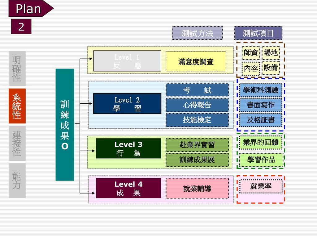 Plan 2 明確性 訓 練 系統性 成 果 O 連接性 能力 測試方法 測試項目 師資 場地 Level 1 反 應 滿意度調查 內容