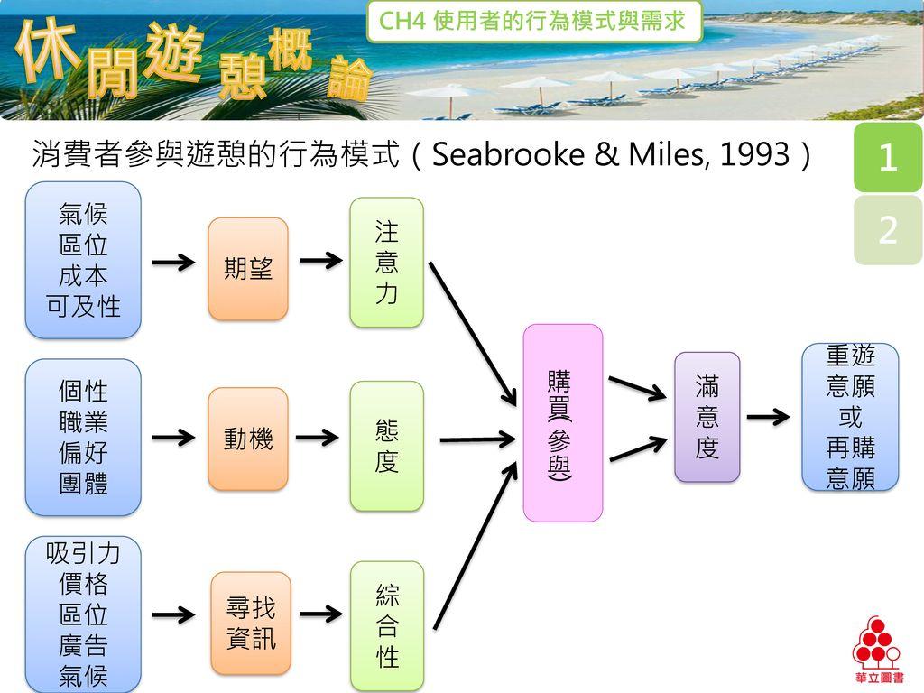 消費者參與遊憩的行為模式(Seabrooke & Miles, 1993)