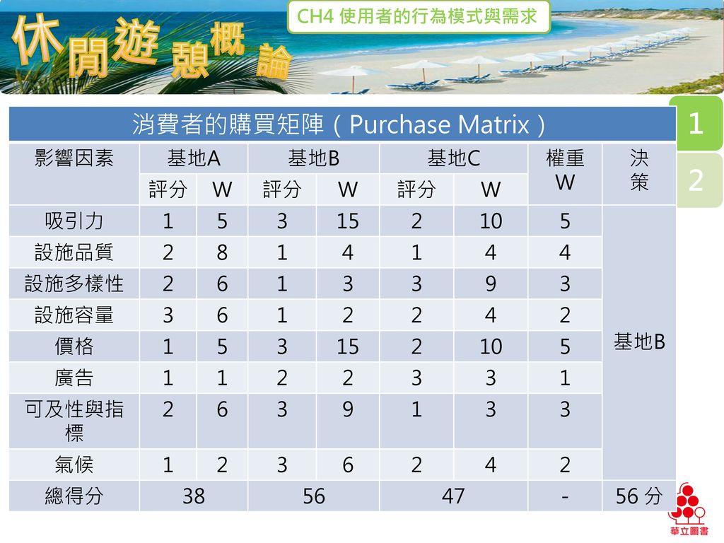 消費者的購買矩陣(Purchase Matrix)