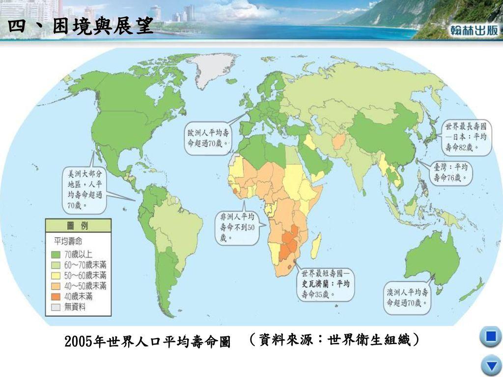 四、困境與展望 2005年世界人口平均壽命圖 (資料來源:世界衛生組織)