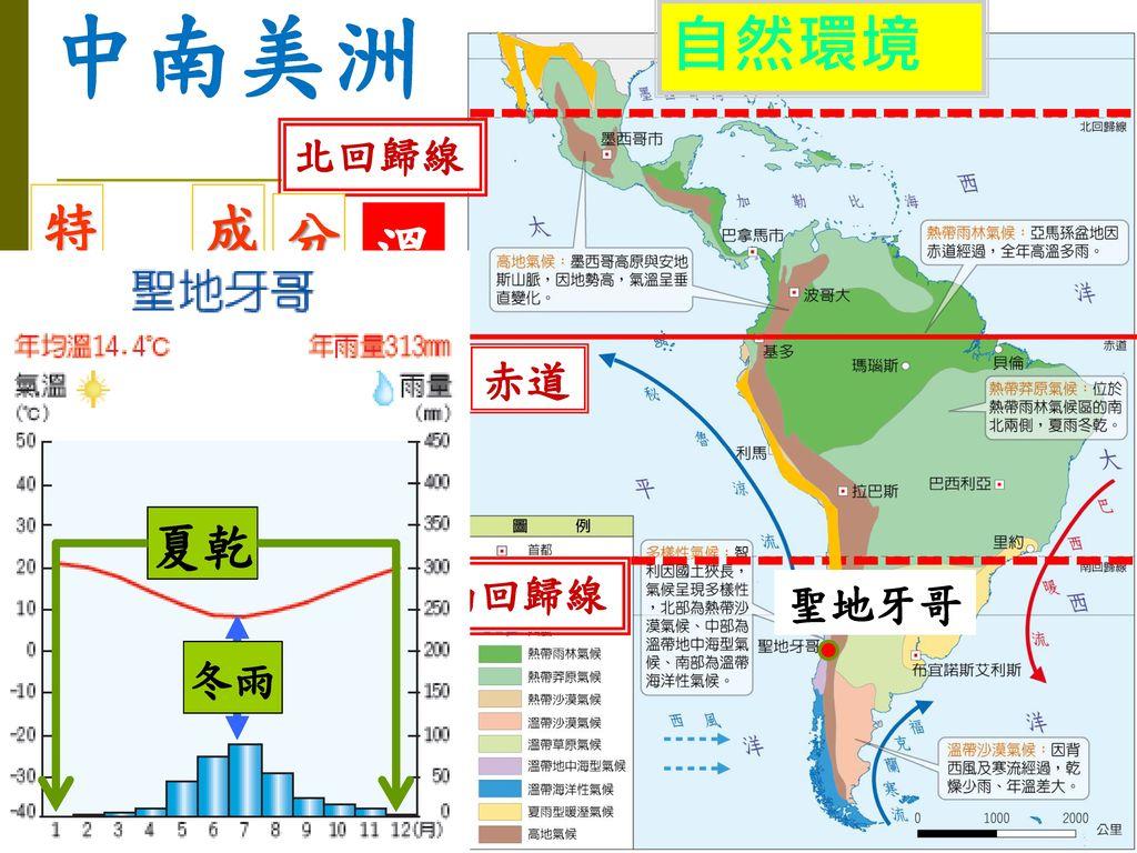 中南美洲 自然環境 溫帶地中海型氣候 特徵:夏乾冬雨 成因:行星風系隨季 分布:智利中部 節移動 夏乾 赤道 聖地牙哥 冬雨 北回歸線