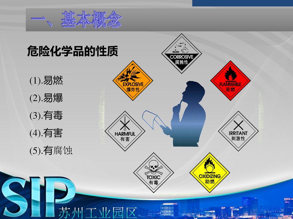 一、基本概念 危险化学品的性质 (1).易燃 (2).易爆 (3).有毒 (4).有害 (5).有腐蚀 苏州工业园区