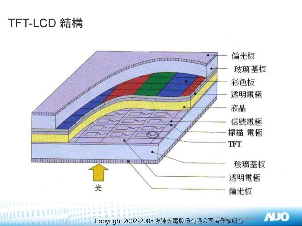 TFT-LCD 結構 Copyright 2002-2008 友達光電股份有限公司著作權所有