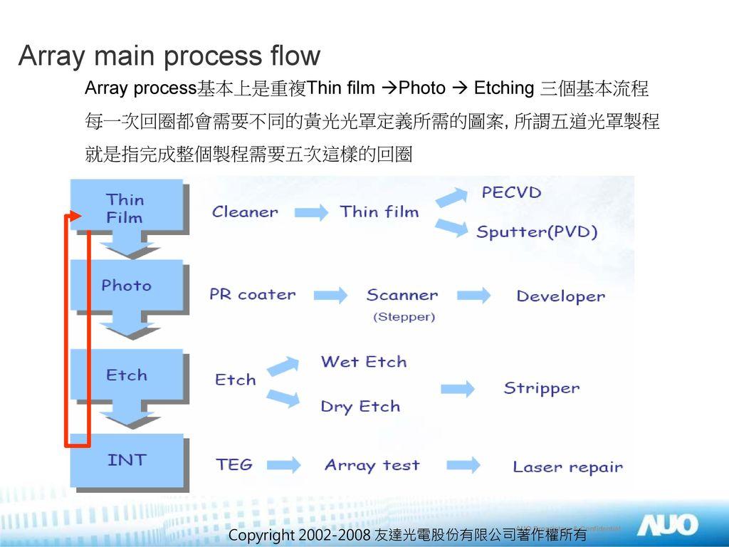 Array main process flow