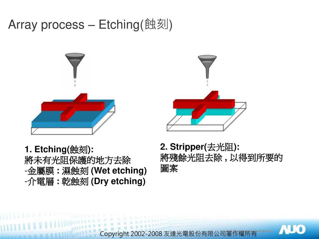 Array process – Etching(蝕刻)