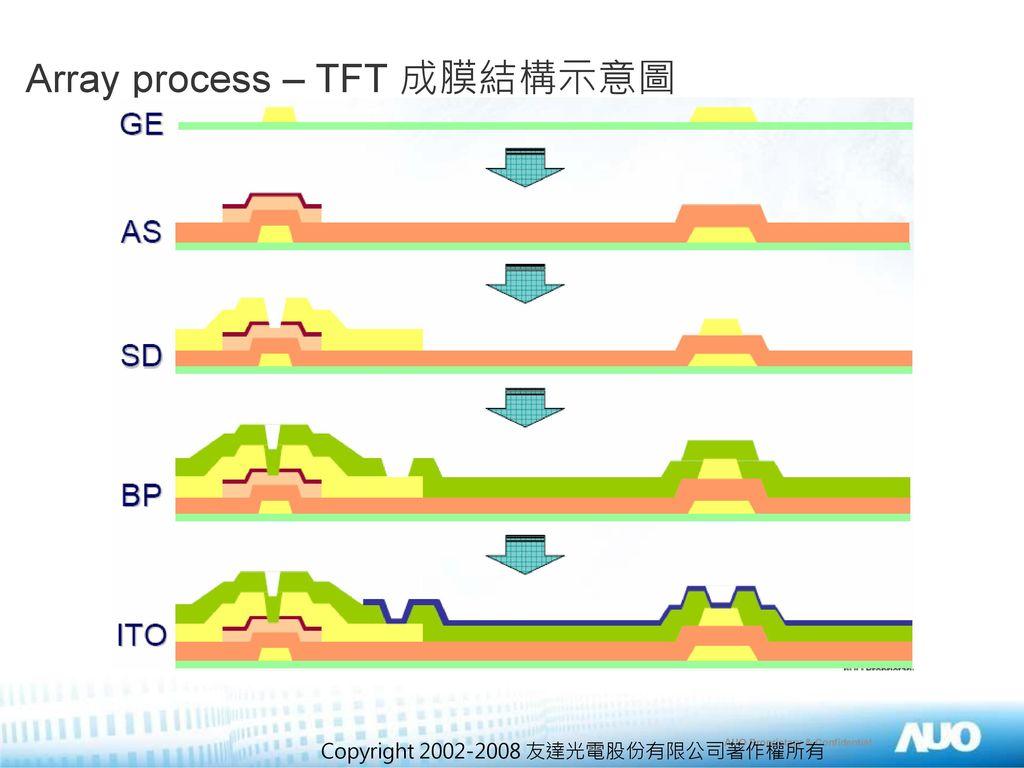 Array process – TFT 成膜結構示意圖