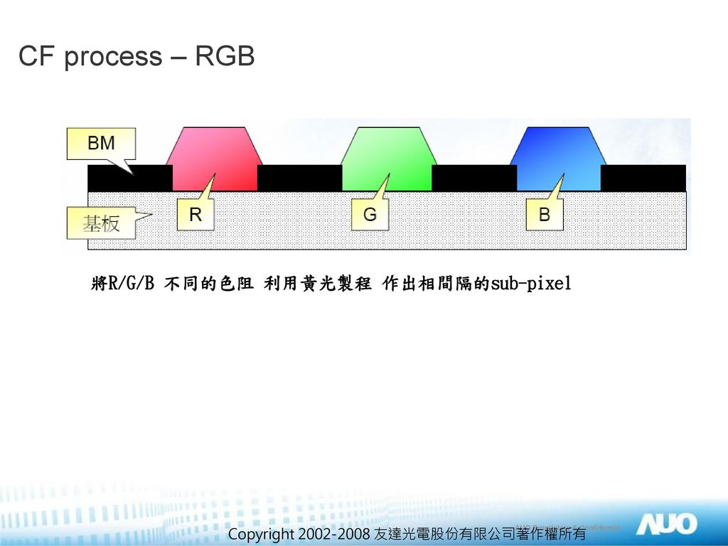 CF process – RGB 將R/G/B 不同的色阻 利用黃光製程 作出相間隔的sub-pixel