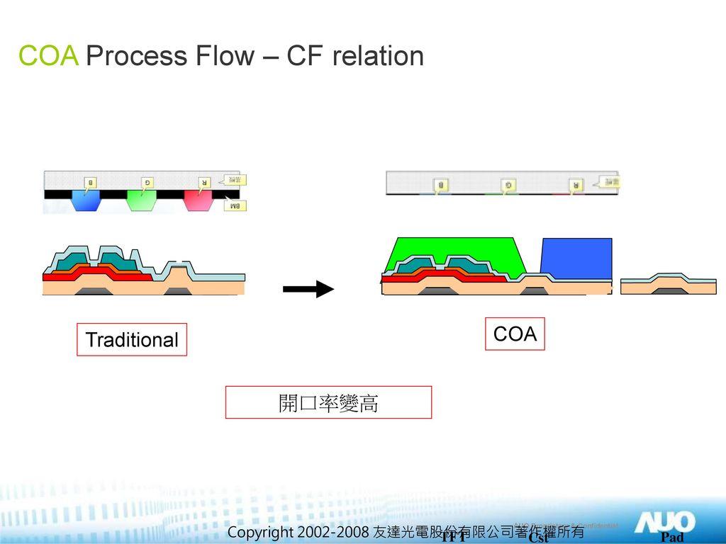 COA Process Flow – CF relation