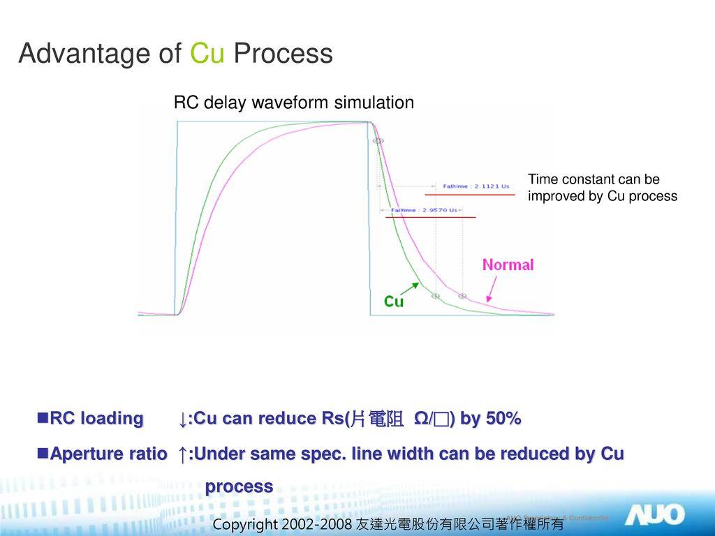 Advantage of Cu Process
