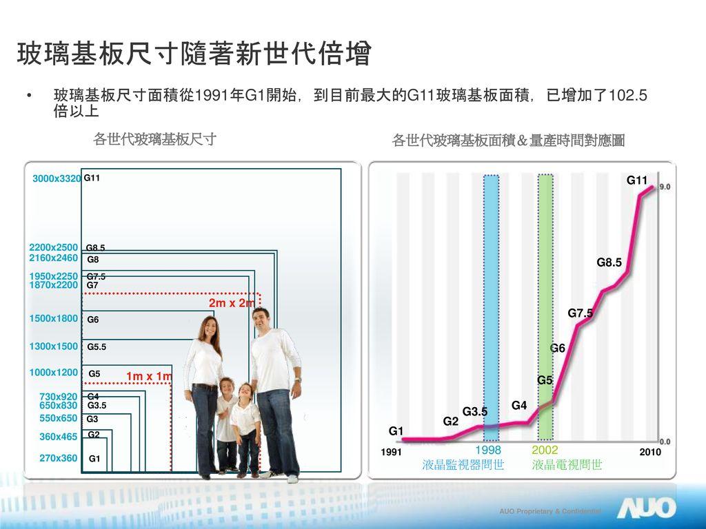 玻璃基板尺寸隨著新世代倍增 玻璃基板尺寸面積從1991年G1開始,到目前最大的G11玻璃基板面積,已增加了102.5倍以上