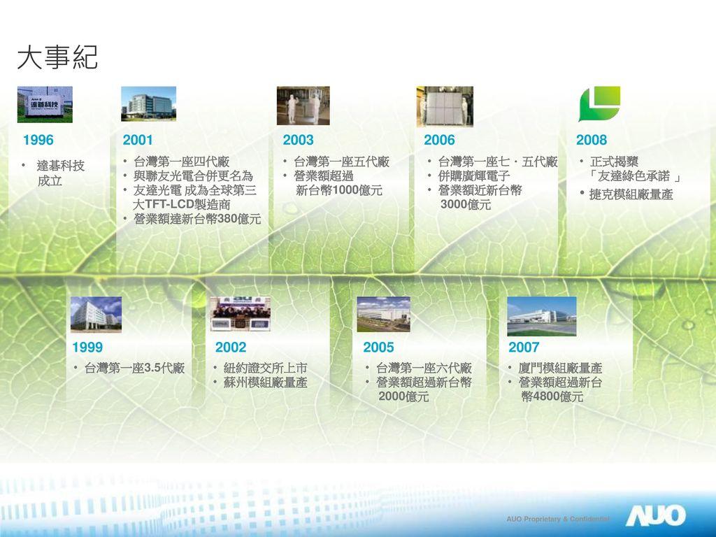 大事紀 捷克模組廠量產 2006 1996 2001 2003 2008 1999 2002 2005 2007 台灣第一座七.五代廠