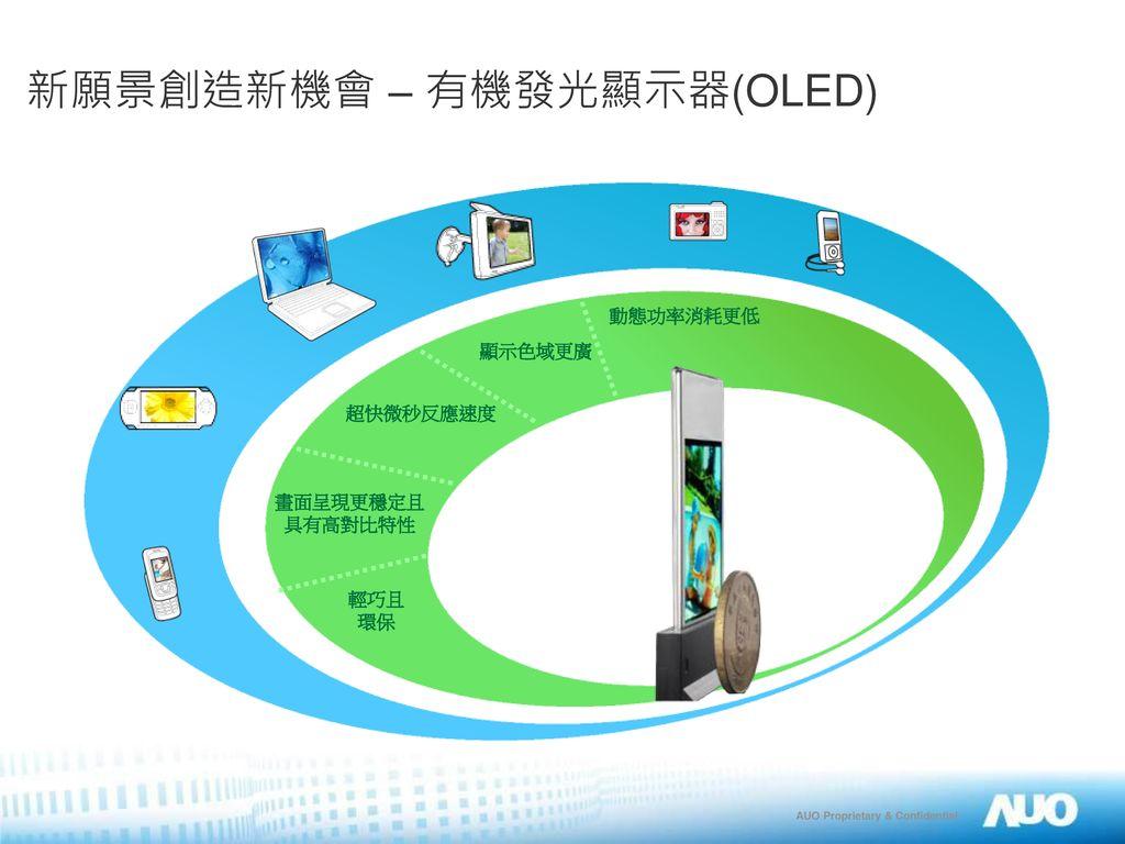 新願景創造新機會 – 有機發光顯示器(OLED)