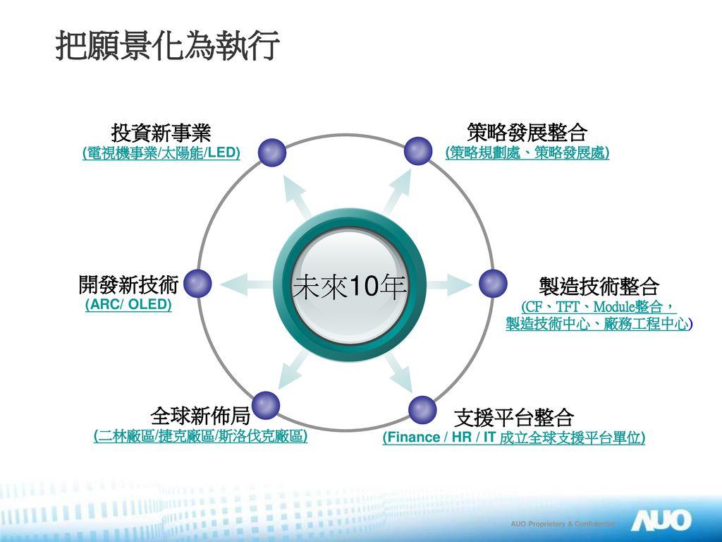 (Finance / HR / IT 成立全球支援平台單位)