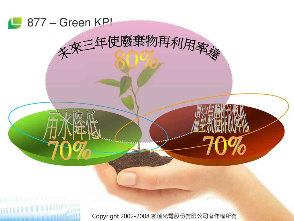 未來三年使廢棄物再利用率達 80% 溫室氣體排放降低 用水降低 70% 70% 877 – Green KPI