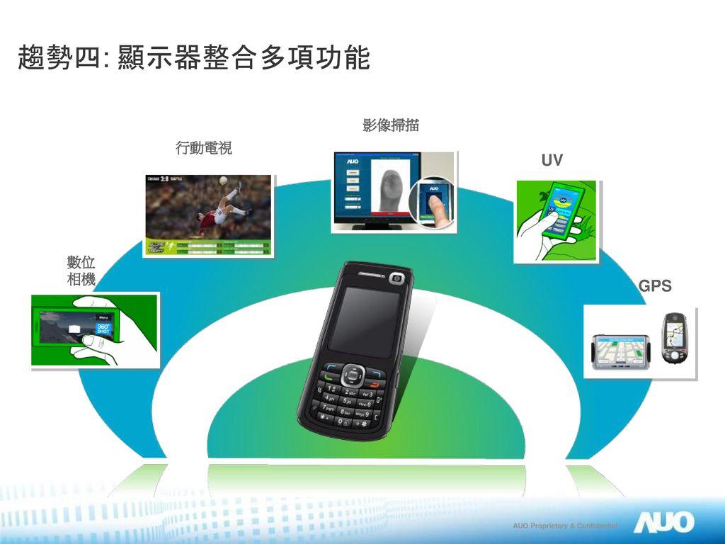 趨勢四: 顯示器整合多項功能 影像掃描 行動電視 UV 數位 相機 GPS 手機勝出…. 取代 照相/ GPS / 行動電視….