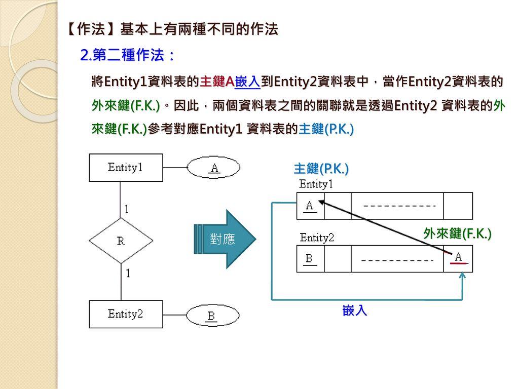 將Entity1資料表的主鍵A嵌入到Entity2資料表中,當作Entity2資料表的