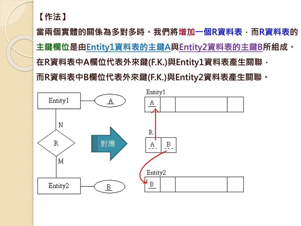 而R資料表中B欄位代表外來鍵(F.K.)與Entity2資料表產生關聯。