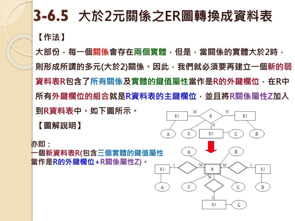 3-6.5 大於2元關係之ER圖轉換成資料表 【作法】