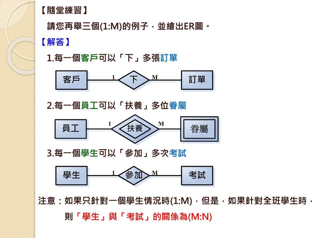 請您再舉三個(1:M)的例子,並繪出ER圖。 【解答】 1.每一個客戶可以「下」多張訂單