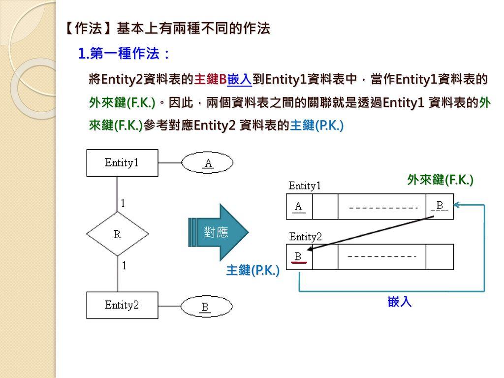 將Entity2資料表的主鍵B嵌入到Entity1資料表中,當作Entity1資料表的