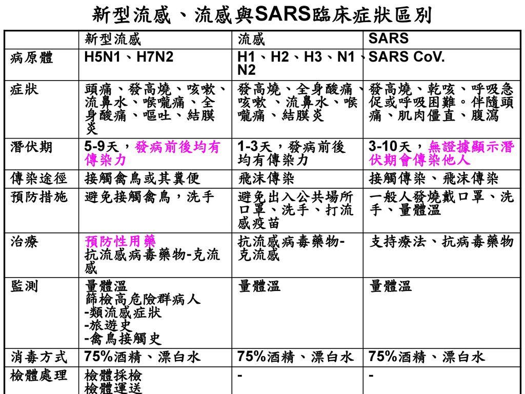 新型流感、流感與SARS臨床症狀區別 新型流感 流感 SARS 病原體 H5N1、H7N2 H1、H2、H3、N1、N2 SARS CoV.