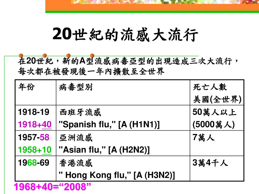 20世紀的流感大流行 1968+40= 2008 在20世紀,新的A型流感病毒亞型的出現造成三次大流行,每次都在被發現後一年內擴散至全世界