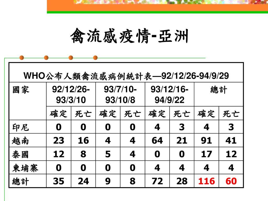 WHO公布人類禽流感病例統計表—92/12/26-94/9/29
