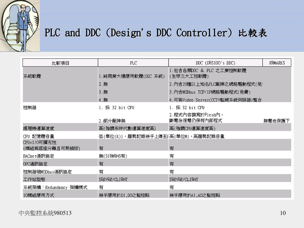 PLC and DDC (Design s DDC Controller) 比較表
