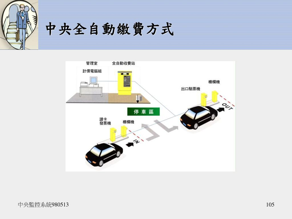 中央全自動繳費方式 中央監控系統980513
