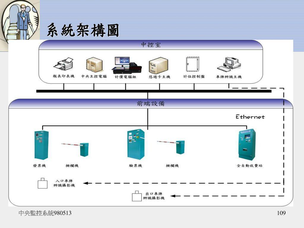 系統架構圖 中央監控系統980513