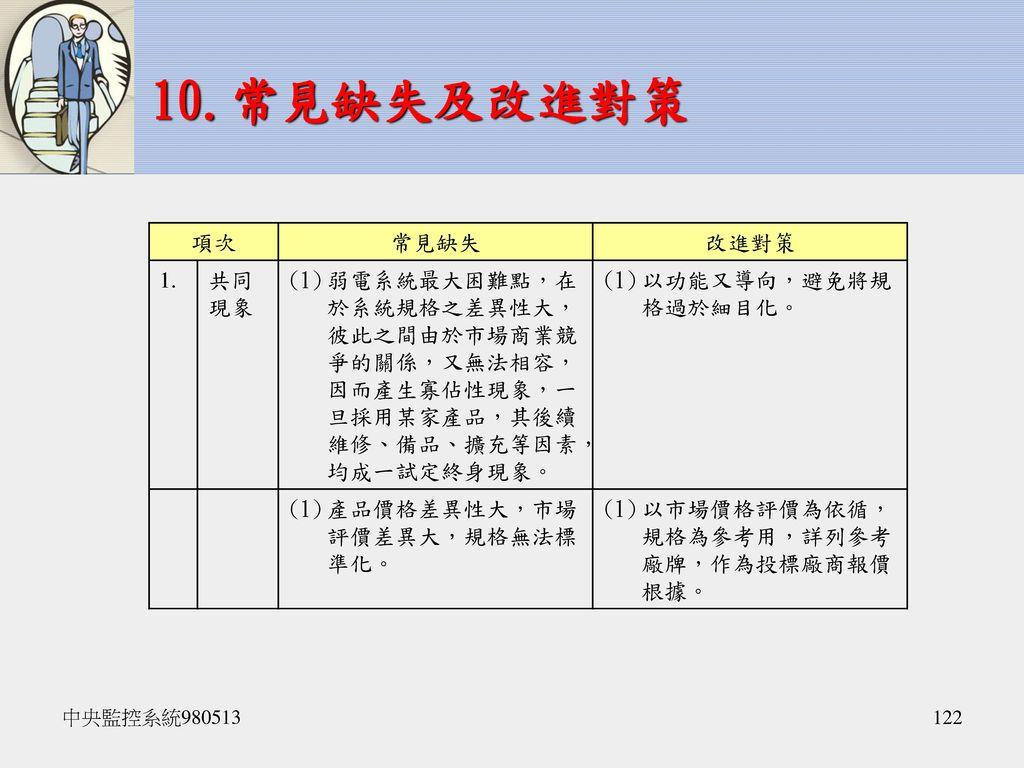 10.常見缺失及改進對策 項次 常見缺失 改進對策 1. 共同現象