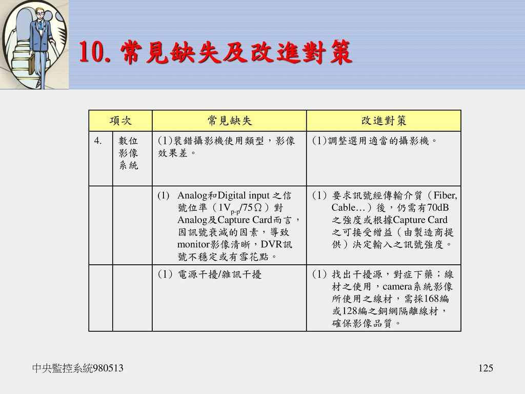 10.常見缺失及改進對策 項次 常見缺失 改進對策 4. 數位影像系統 裝錯攝影機使用類型,影像效果差。 調整選用適當的攝影機。