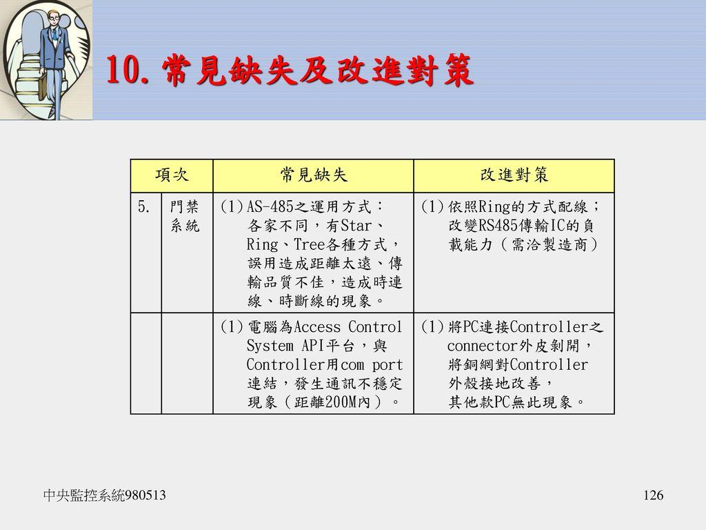 10.常見缺失及改進對策 項次 常見缺失 改進對策 5. 門禁系統