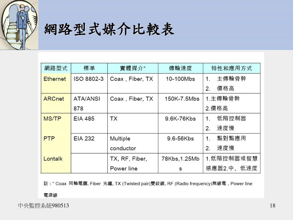 網路型式媒介比較表 中央監控系統980513
