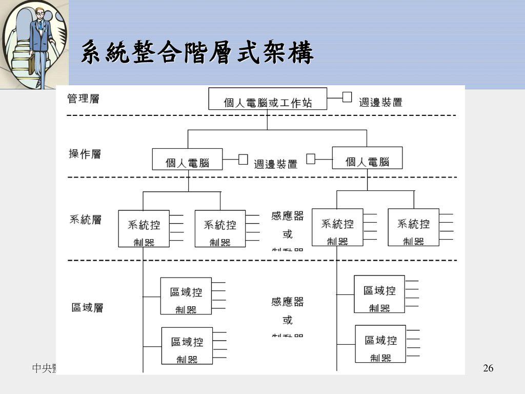 系統整合階層式架構 中央監控系統980513