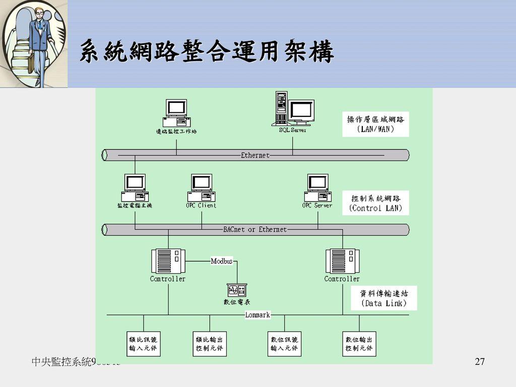 系統網路整合運用架構 中央監控系統980513