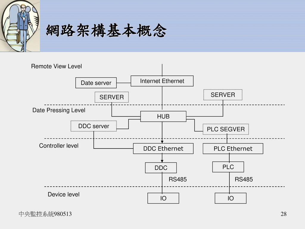 網路架構基本概念 Remote View Level Internet Ethernet Date server SERVER SERVER