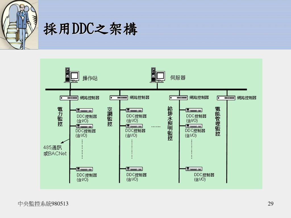 採用DDC之架構 中央監控系統980513