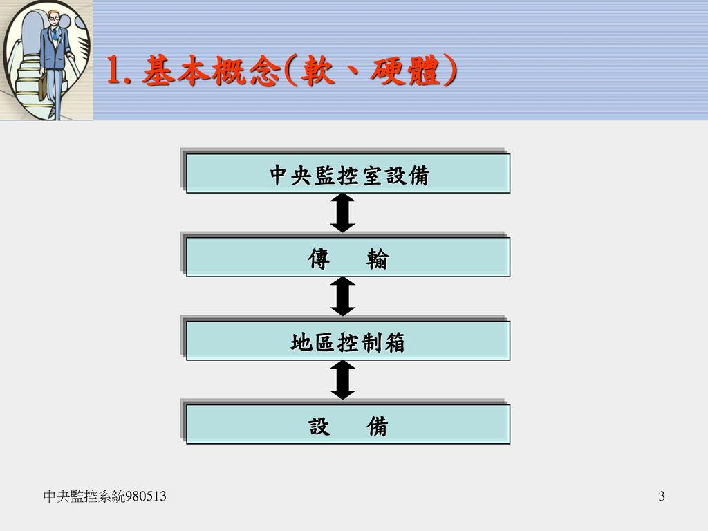 1.基本概念(軟、硬體) 中央監控室設備 傳 輸 地區控制箱 設 備 中央監控系統980513