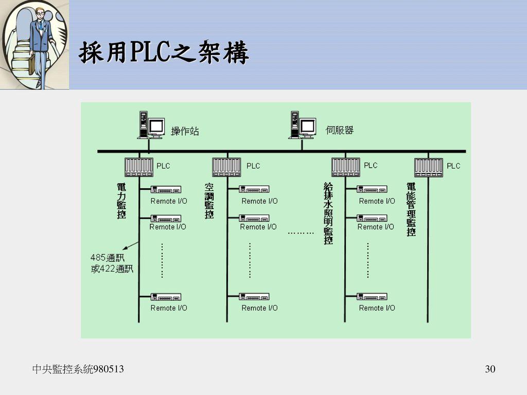 採用PLC之架構 中央監控系統980513